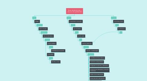 Mind Map: Toma de decisiones y solucion de problemas