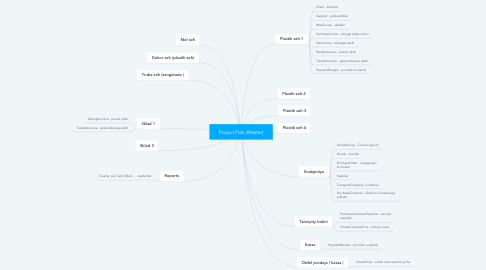 Mind Map: Project Plan (Master)