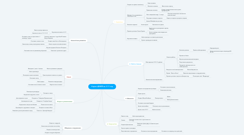 Mind Map: Карта ЦЕЛЕЙ на 2019 год