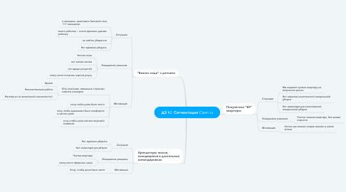 Mind Map: ДЗ #2: Сегментация Clean.ru