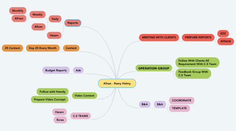 Mind Map: Afnan - Ramy Helmy