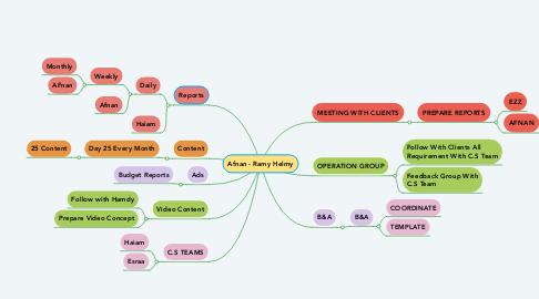 Mind Map: Orkid Derma Mind Map