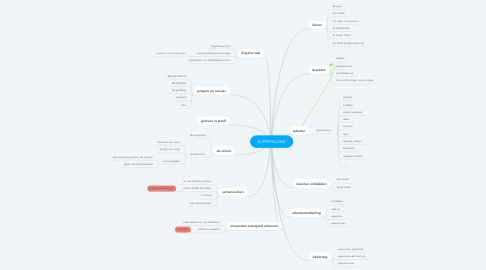 Mind Map: SUPERHELDEN