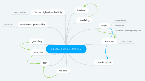 Mind Map: CHANCE/PROBABILITY