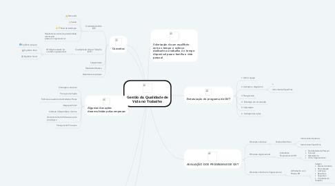 Mind Map: Gestão da Qualidade de Vida no Trabalho