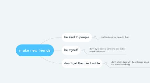 Mind Map: make new friends