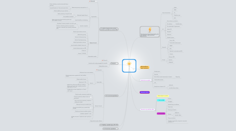Mind Map: PM Championship 2017  WBS
