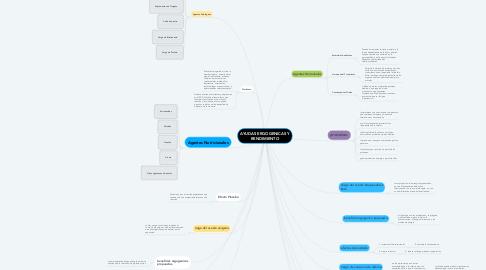 Mind Map: AYUDAS ERGOGENICAS Y RENDIMIENTO