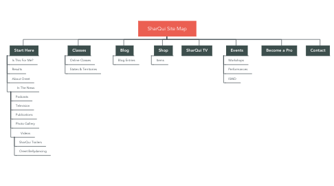 Mind Map: SharQui Site Map
