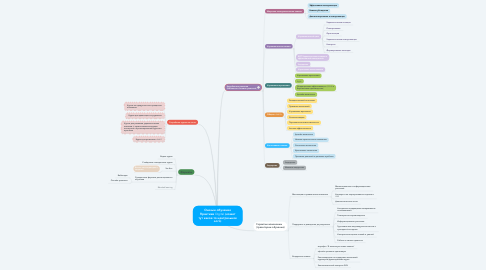 Mind Map: Онлайн-обучение Практики Digital (может тут какое-то центральное лого)