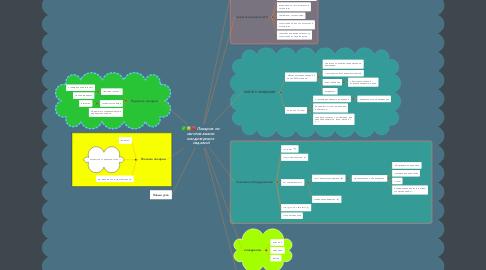 Mind Map: Пекарня по  изготовлению  кондитерских  изделий