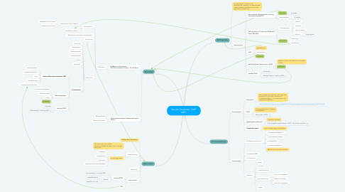 Mind Map: Monitor Studenten OWP MBO