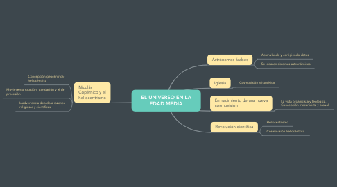 Mind Map: EL UNIVERSO EN LA EDAD MEDIA