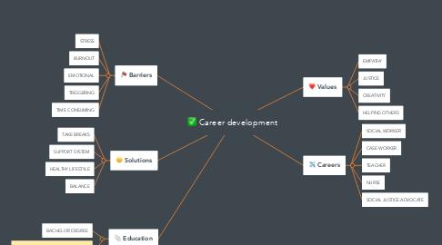 Mind Map: Career development