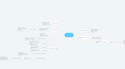 Mind Map: Organizaciones Empresariales