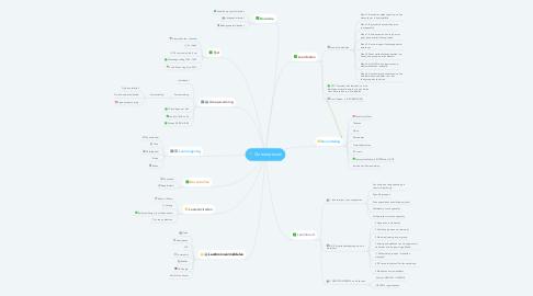 Mind Map: Ontwerpeisen