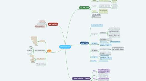 Mind Map: E&I Instagram Plan