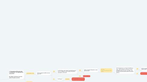 Mind Map: EDUWAY SURVEYS