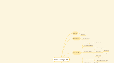 Mind Map: Weekly Group Roles