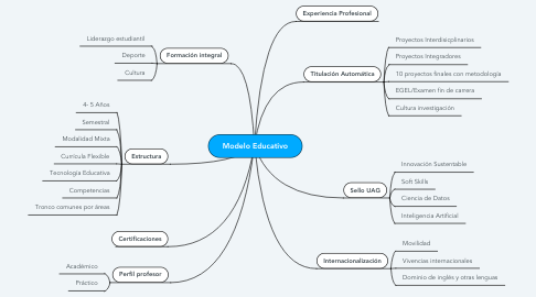 Mind Map: Modelo Educativo