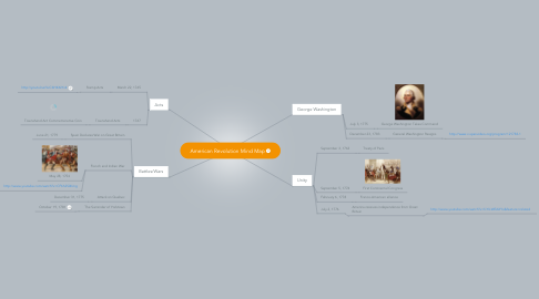 Mind Map: American Revolution Mind Map
