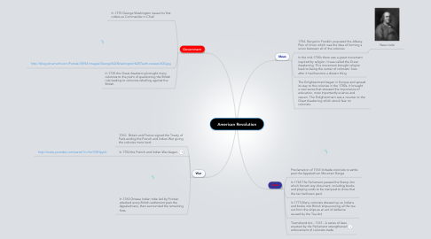 Mind Map: American Revolution