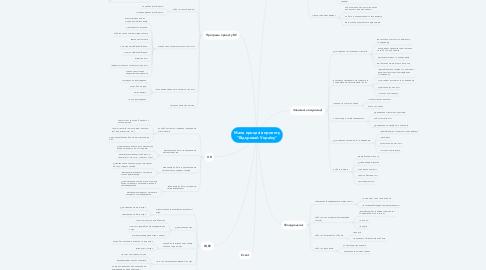 """Mind Map: Мапа процесів проекту """"Відкривай Україну"""""""
