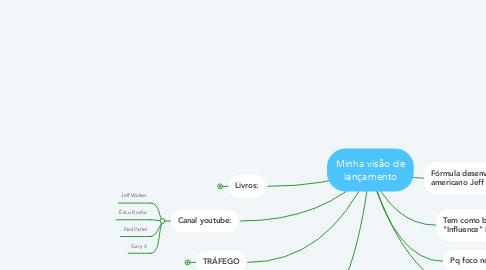 Mind Map: Minha visão de lançamento