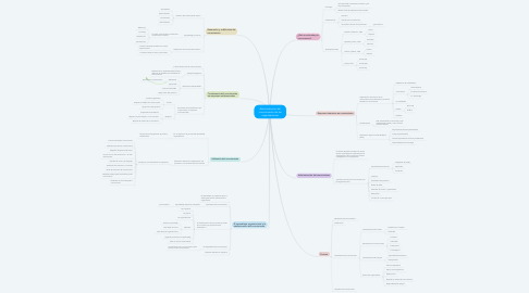 Mind Map: Administración del conocimiento de las organizaciones
