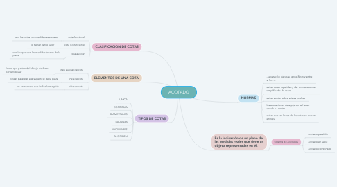 Mind Map: ACOTADO