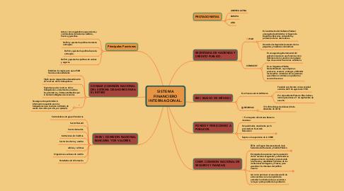 Mind Map: SISTEMA FINANCIERO INTERNACIONAL.