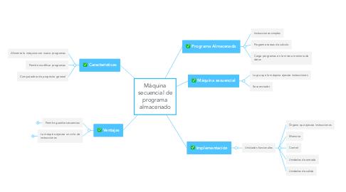 Mind Map: Máquina secuencial de programa almacenado