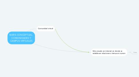 Mind Map: MAPA CONCEPTUAL. COMUNIDADES Y CAMPUS VIRTUALES