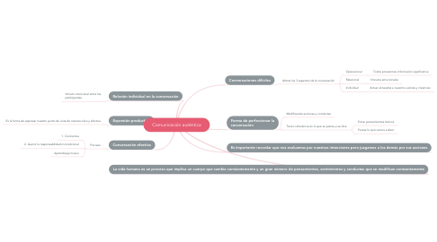 Mind Map: Comunicación auténtica