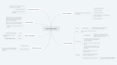 Mind Map: Análisis de Red Bull