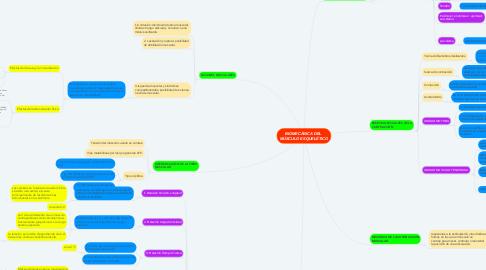 Mind Map: BIOMECÁNICA DEL  MÚSCULO ESQUELÉTICO