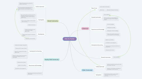 Mind Map: Role of a Teacher