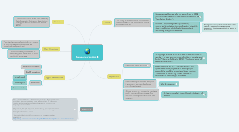Mind Map: Translation Studies