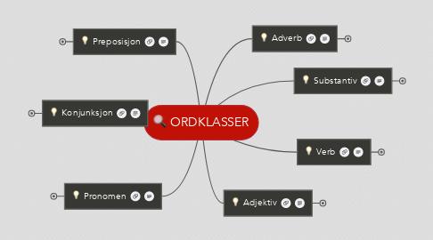 Mind Map: ORDKLASSER