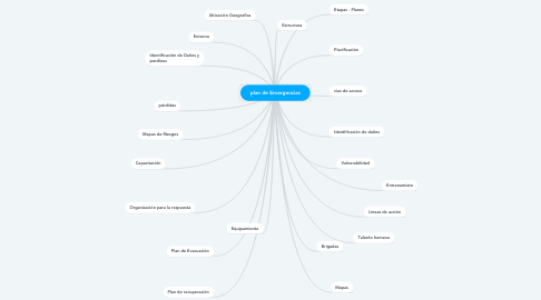 Mind Map: plan de Emergencias