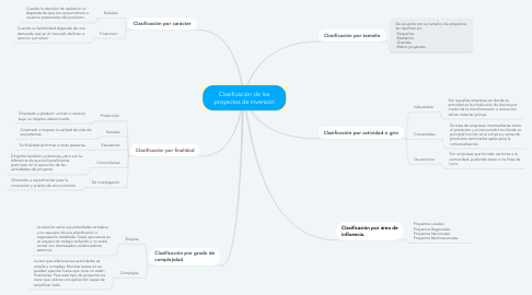 Mind Map: Clasificación de los proyectos de inversión
