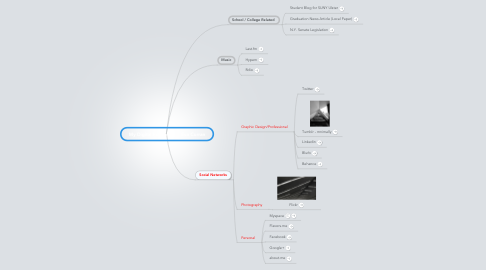 Mind Map: My Digital Footprint  /  Eva Curran