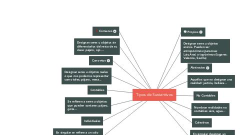 Mind Map: Tipos de Sustantivos