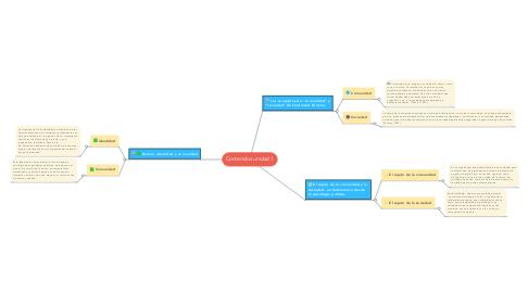 Mind Map: Contenidos unidad 1