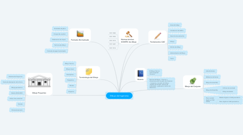 Mind Map: Etapas de Investigación  Estadística Descriptiva
