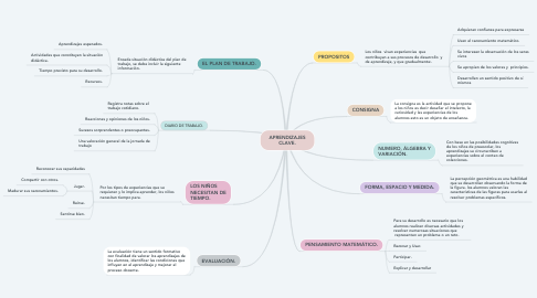 Mind Map: APRENDIZAJES CLAVE.