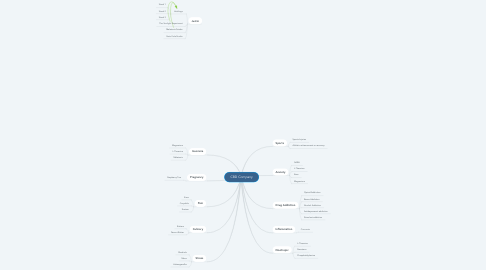 Mind Map: CBD Company