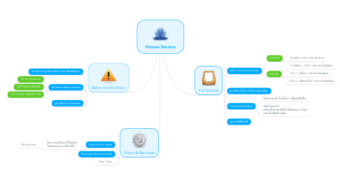 Mind Map: iHouse Service