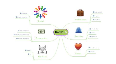 Mind Map: DANIEL