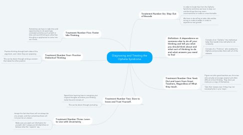 Mind Map: Diagnosing and Treating the Ophelia Syndrome